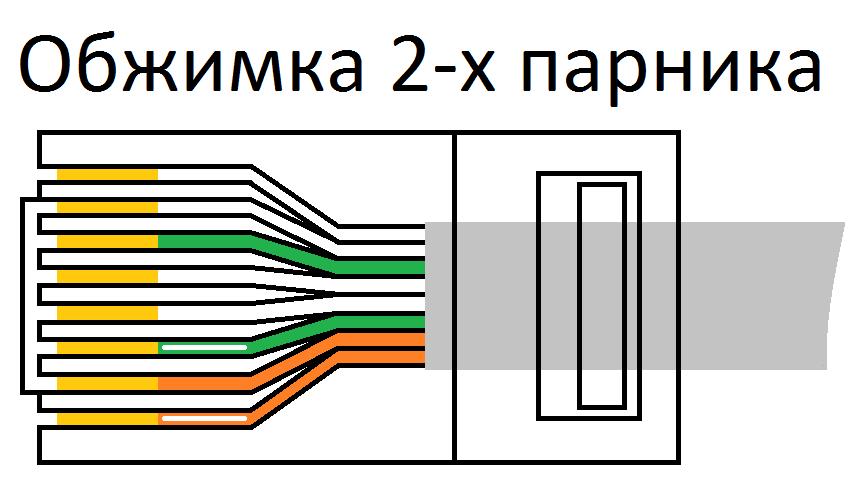 Схема обжима кабеля интернета
